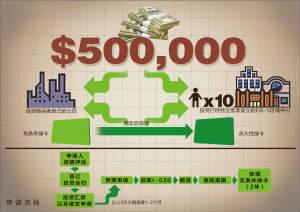 美国EB-5投资移民的基本要求 中的图片